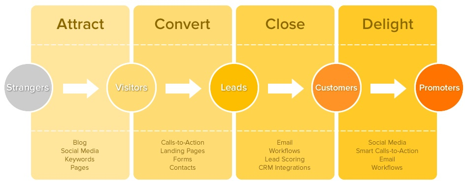 Proceso de Inbound Marketing