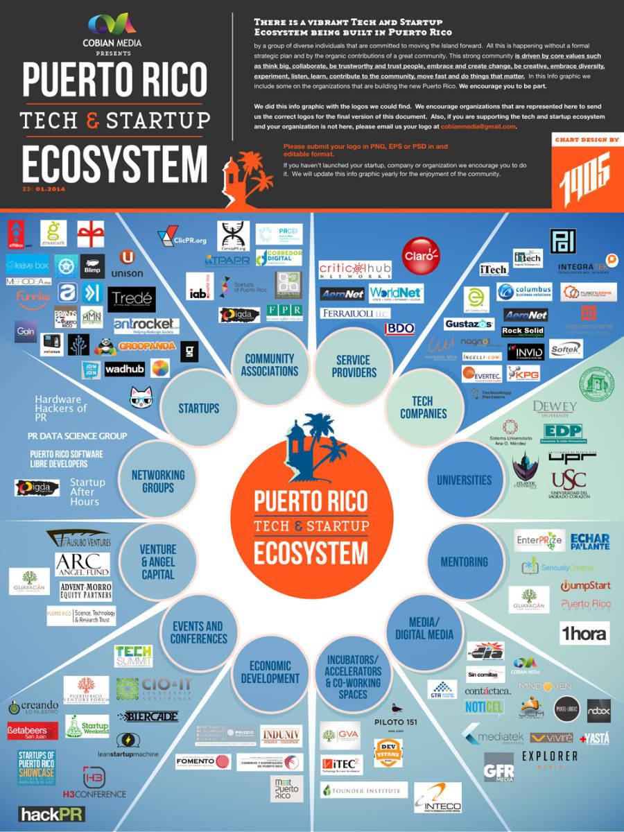 ecosistema-de-empresas-tecnológicas-en-puerto-rico