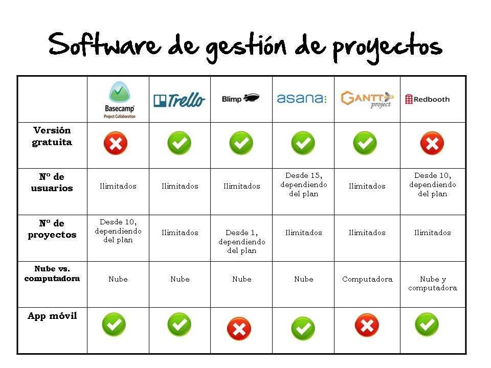 tabla-comparativa-software-de-gestión-de-proyectos