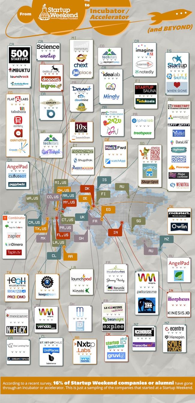acleradora-de-empresas-infográfico