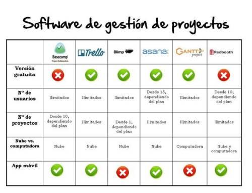 ¿Cuál es el mejor software de gestión de proyectos?
