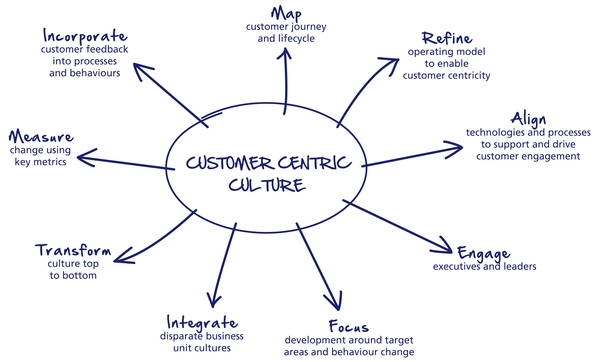 lo-último-en-marketing-customer-centric