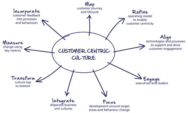 lo-último-en-marketing-customer-centric
