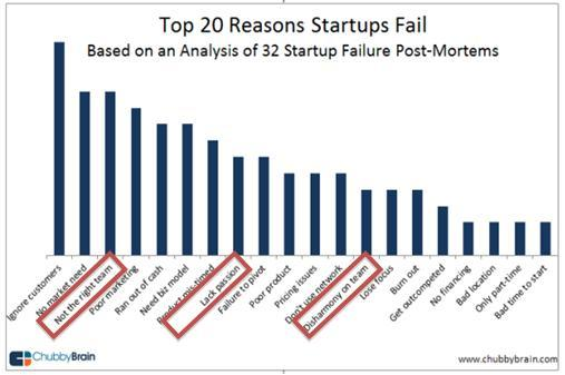 problemas-de-equipo-fracaso-startups