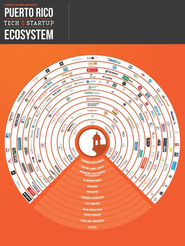 infográfico-de-startups-puerto-rico-2014
