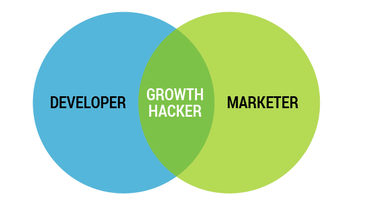 acelerar startup growth hacking