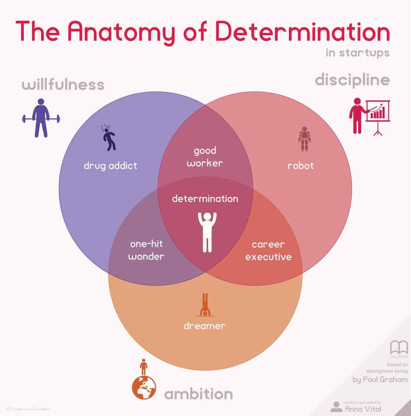 cualidad-de-un-emprendedor-determinación-infografía-ana-vital