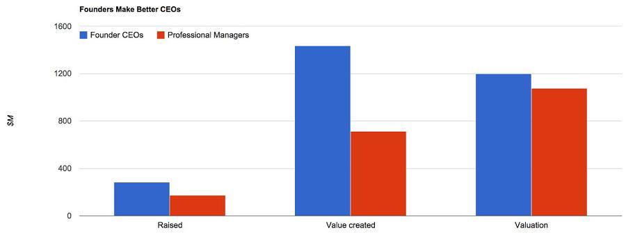Gestor profesional vs. socio fundador: valor creado