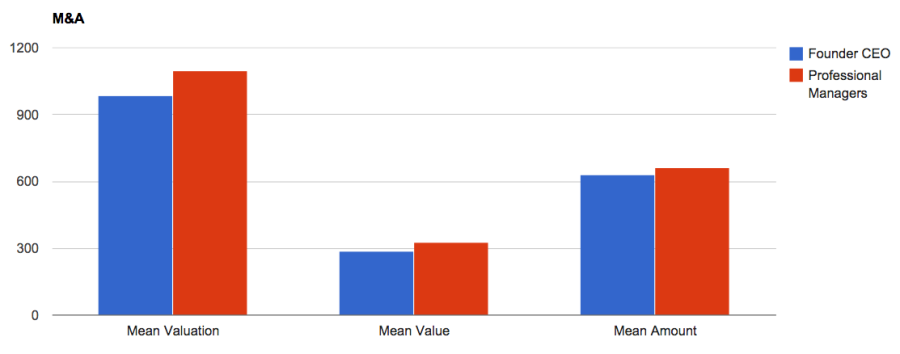 Fusión y adquisición: gestor profesional vs. socio fundador