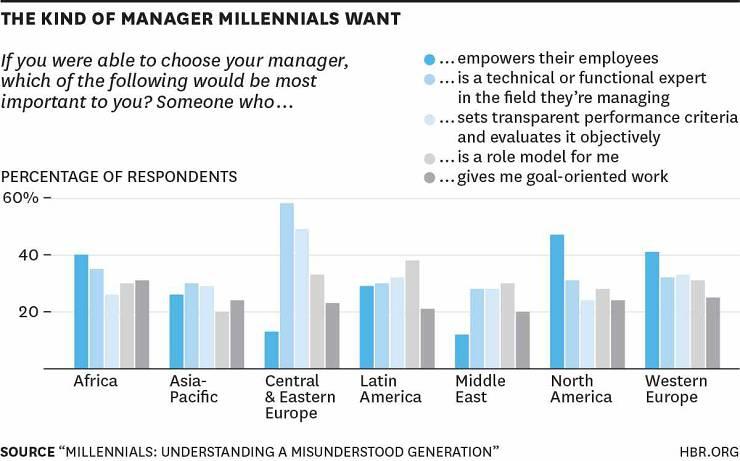 Millennials en Latinoamérica y los jefes
