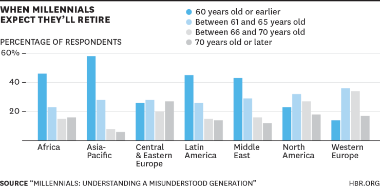 Millennials en Latinoamérica y expectativas de jubilación
