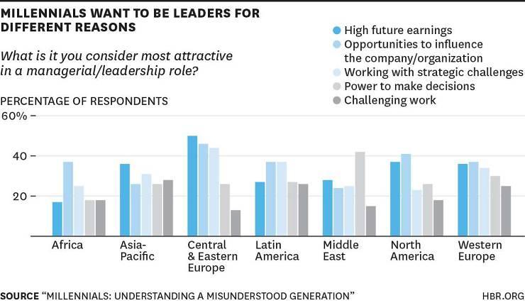 Millenials de Latinoamérica: liderazgo