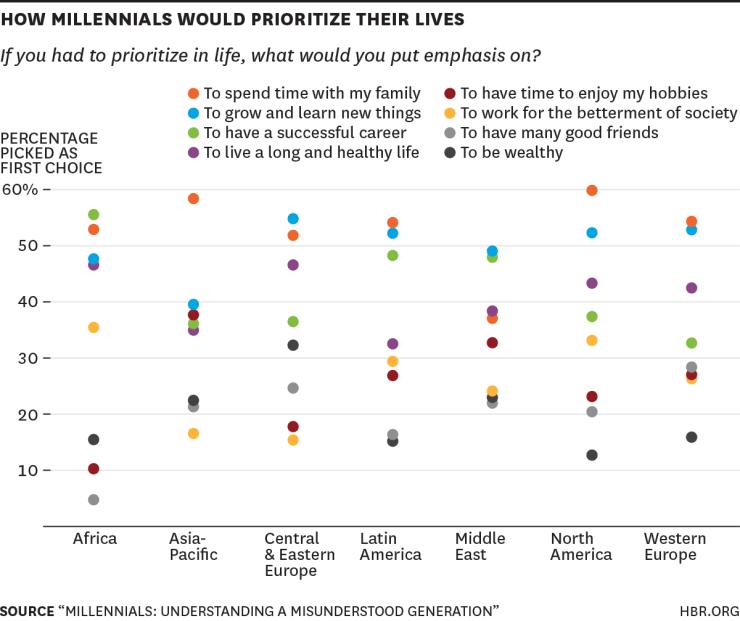 Qué es la vida personal para los millennials de Latinoamérica