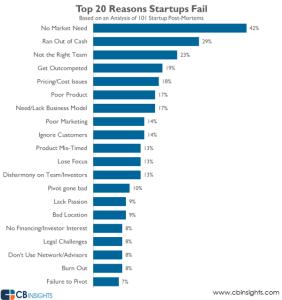 Por qué fracasan los startups